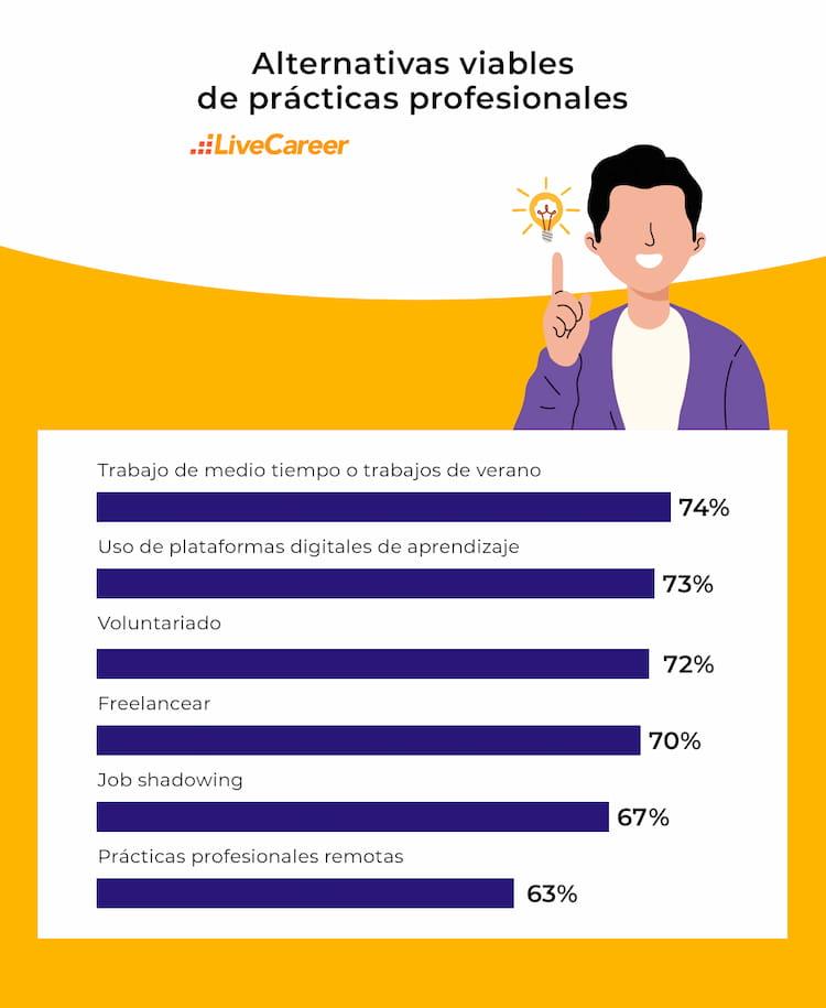 programas de practicas profesionales pagados
